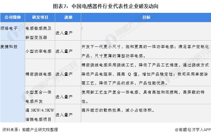图表7:中国电感器件行业代表性企业研发动向