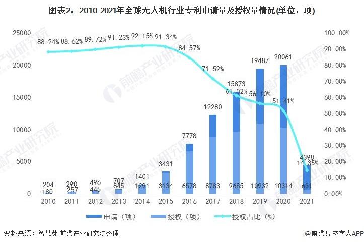 图表2:2010-2021年全球无人机行业专利申请量及授权量情况(单位:项)