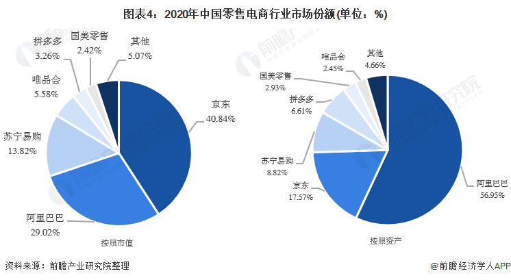 图表4:2020年中国零售电商行业市场份额(单位:%)
