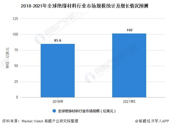 2018-2021年全球絕緣材料行業市場規模統計及增長情況預測
