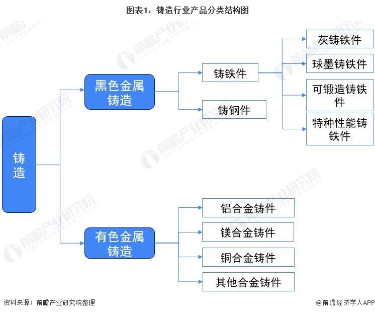 圖表1:鑄造行業產品分類結構圖
