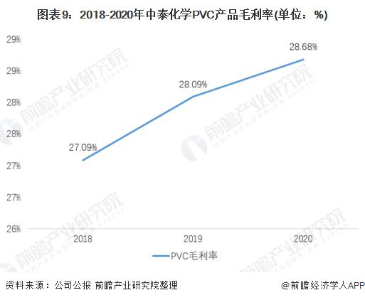 图表9:2018-2020年中泰化学PVC产品毛利率(单位:%)