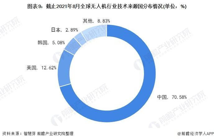 图表9:截止2021年8月全球无人机行业技术来源国分布情况(单位:%)
