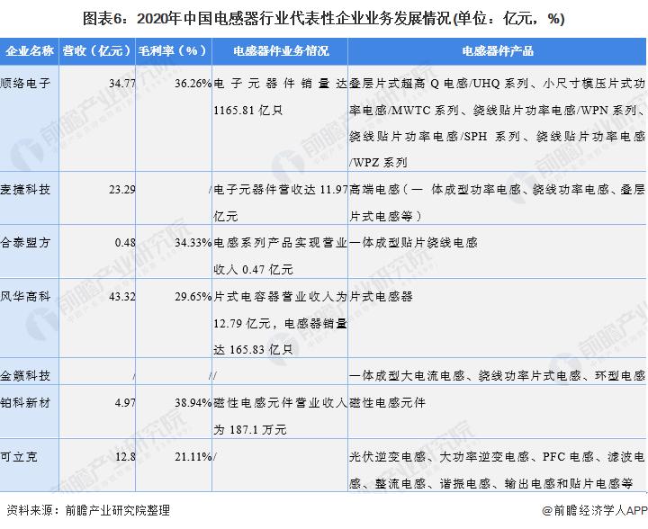 图表6:2020年中国电感器行业代表性企业业务发展情况(单位:亿元,%)