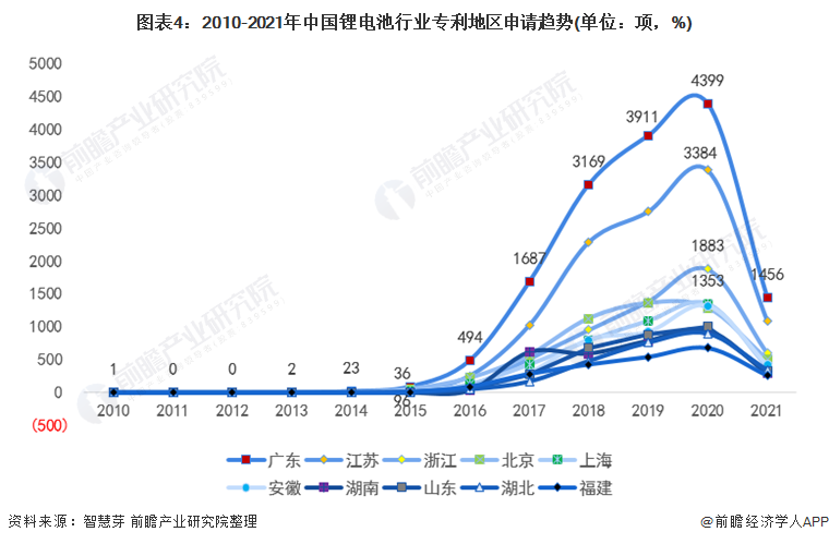 图表4:2010-2021年中国锂电池行业专利地区申请趋势(单位:项,%)