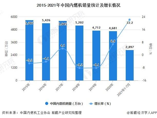 2015-2021年中国内燃机销量统计及增长情况