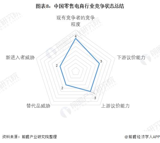 图表8:中国零售电商行业竞争状态总结