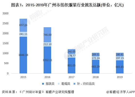 图表1:2015-2019年广州市纺织服装行业批发总额(单位:亿元)
