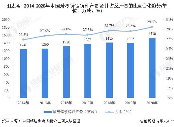 圖表4:2014-2020年中國球墨鑄鐵鑄件產量及其占總產量的比重變化趨勢(單位:萬噸,%)