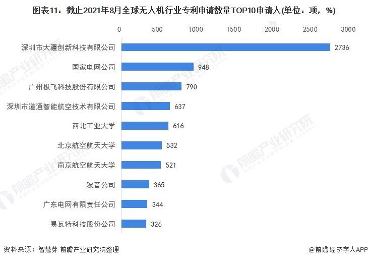 图表11:截止2021年8月全球无人机行业专利申请数量TOP10申请人(单位:项,%)