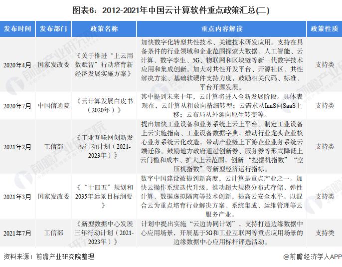 图表6:2012-2021年中国云计算软件重点政策汇总(二)