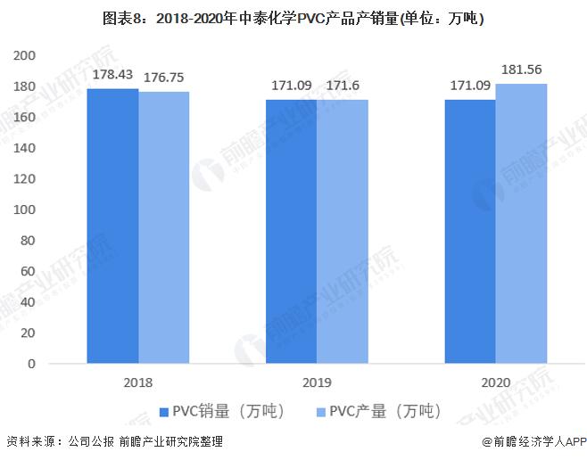图表8:2018-2020年中泰化学PVC产品产销量(单位:万吨)