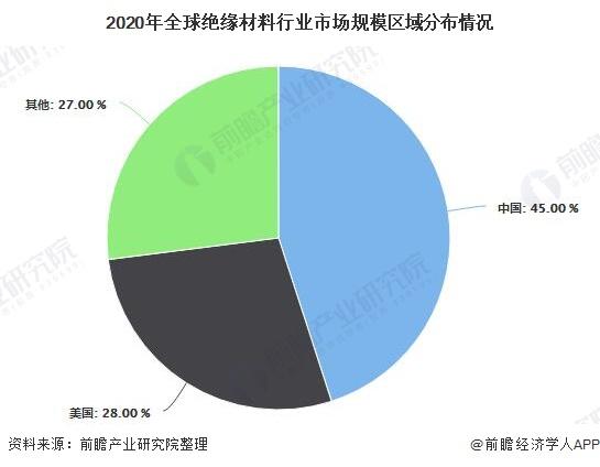 2020年全球絕緣材料行業市場規模區域分布情況