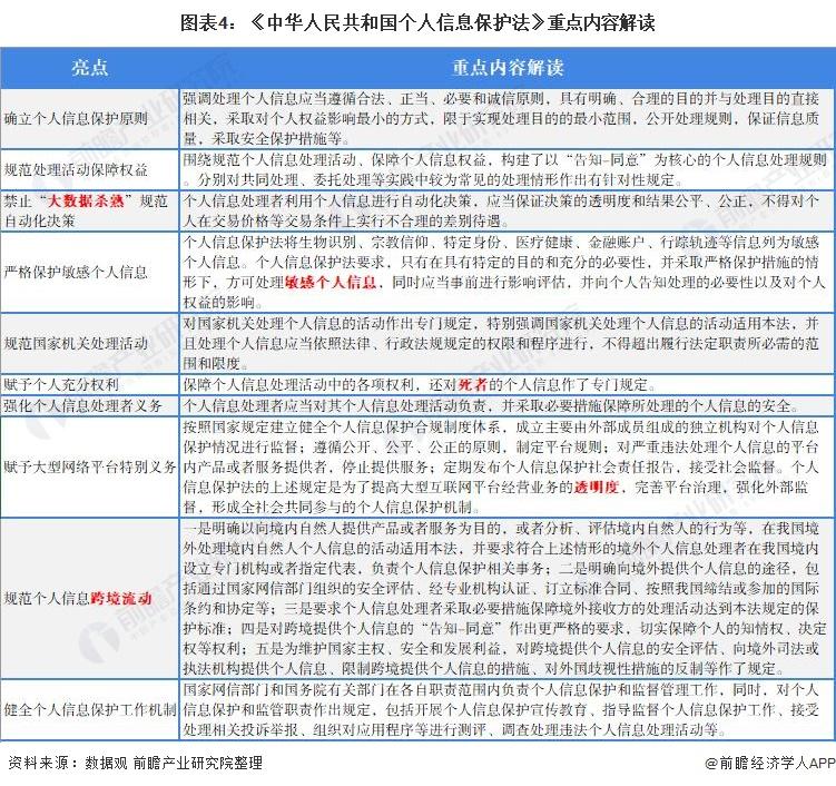 图表4:《中华人民共和国个人信息保护法》重点内容解读