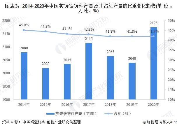 圖表3:2014-2020年中國灰鑄鐵鑄件產量及其占總產量的比重變化趨勢(單位:萬噸,%)