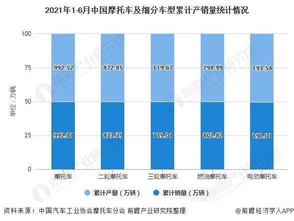 2021年1-6月中国摩托车及细分车型累计产销量统计情况