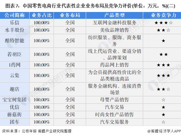 图表7:中国零售电商行业代表性企业业务布局及竞争力评价(单位:万元,%)(二)