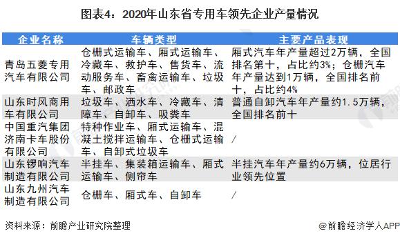 圖表4:2020年山東省專用車<span class=