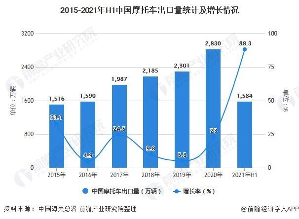 2015-2021年H1中国摩托车出口量统计及增长情况