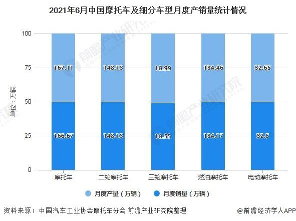 2021年6月中国摩托车及细分车型月度产销量统计情况