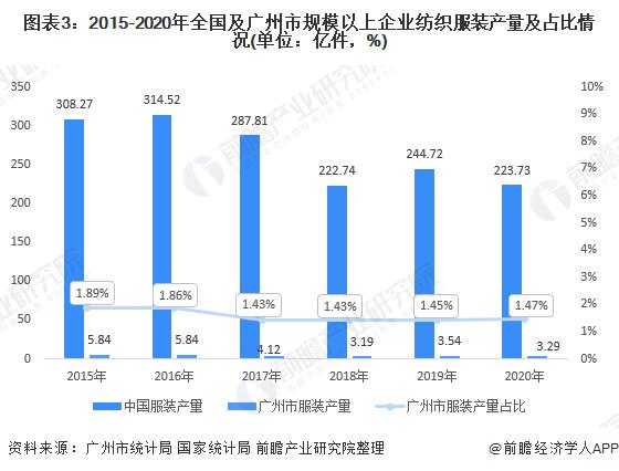 图表3:2015-2020年全国及广州市规模以上企业纺织服装产量及占比情况(单位:亿件,%)