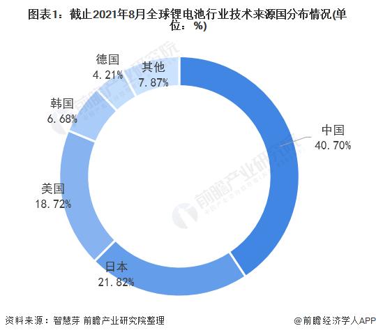 图表1:截止2021年8月全球锂电池行业技术来源国分布情况(单位:%)