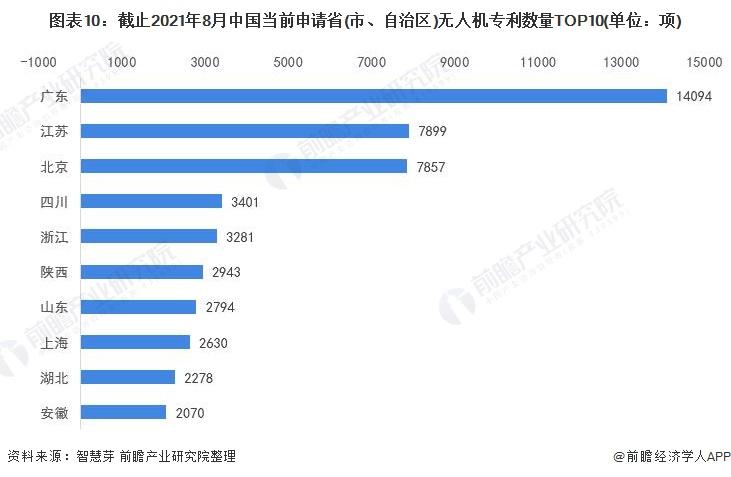 图表10:截止2021年8月中国当前申请省(市、自治区)无人机专利数量TOP10(单位:项)