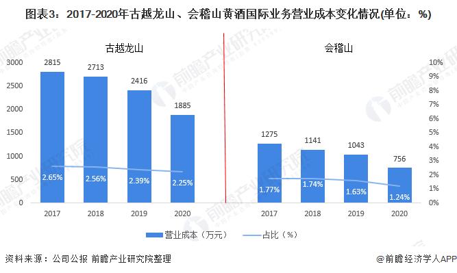 图表3:2017-2020年古越龙山、会稽山黄酒国际业务营业成本变化情况(单位:%)