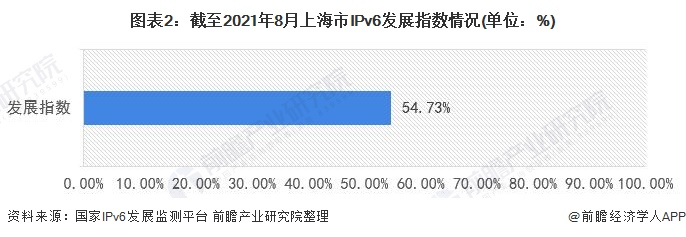 图表2:截至2021年8月上海市IPv6发展指数情况(单位:%)