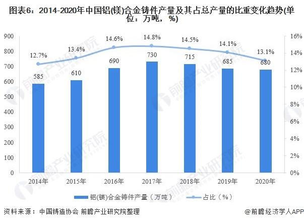圖表6:2014-2020年中國鋁(鎂)合金鑄件產量及其占總產量的比重變化趨勢(單位:萬噸,%)