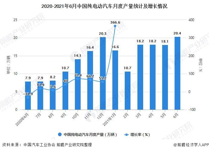 2020-2021年6月中国纯电动汽车月度产量统计及增长情况