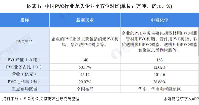 图表1:中国PVC行业龙头企业全方位对比(单位:万吨,亿元,%)
