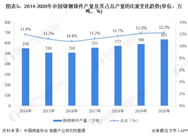圖表5:2014-2020年中國鑄鋼鑄件產量及其占總產量的比重變化趨勢(單位:萬噸,%)