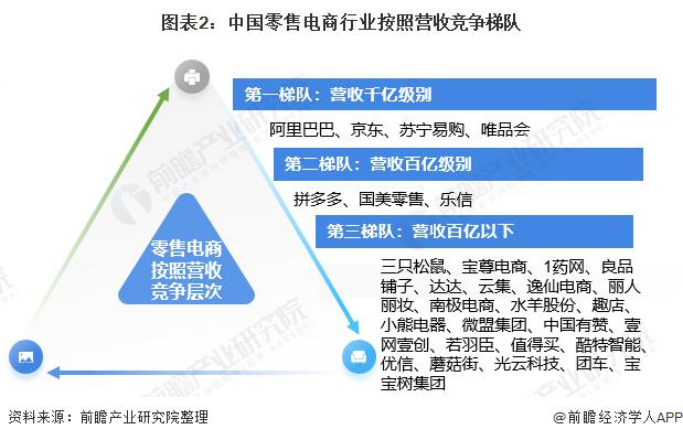 图表2:中国零售电商行业按照营收竞争梯队