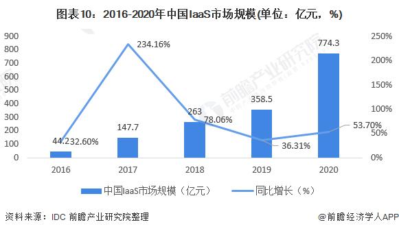 图表10:2016-2020年中国IaaS市场规模(单位:亿元,%)