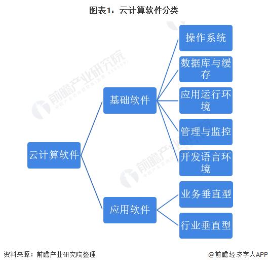 图表1:云计算软件分类