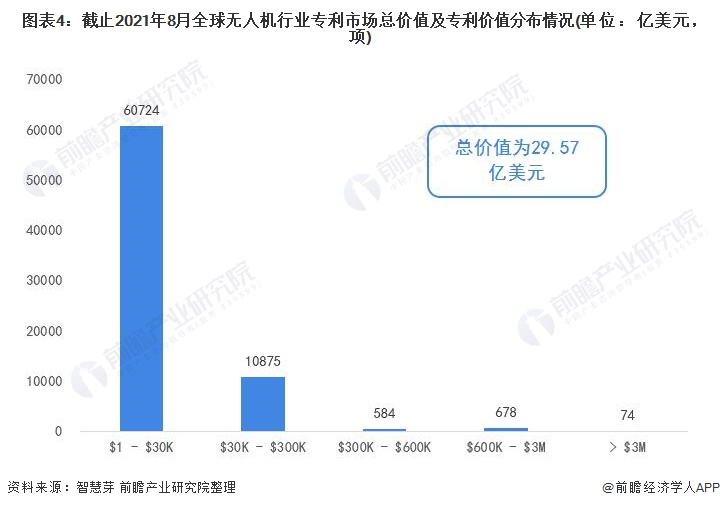 图表4:截止2021年8月全球无人机行业专利市场总价值及专利价值分布情况(单位:亿美元,项)