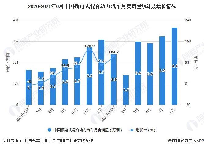 2020-2021年6月中国插电式混合动力汽车月度销量统计及增长情况