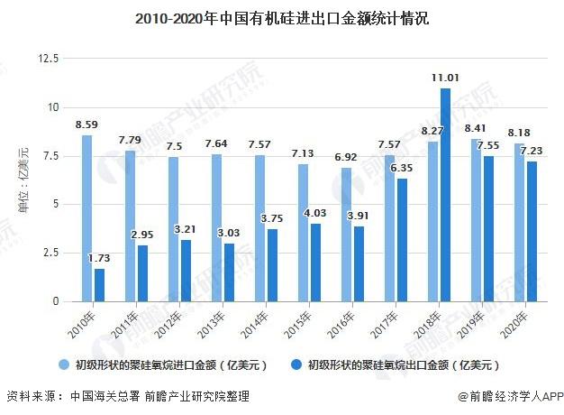 2010-2020年中国有机硅进出口金额统计情况