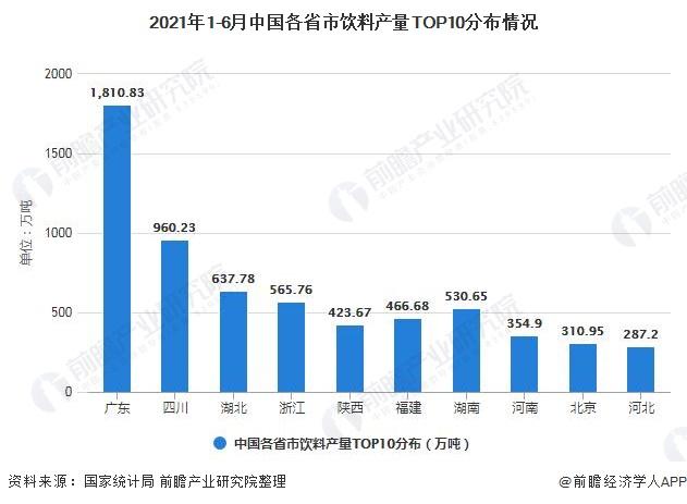 2021年1-6月中国各省市饮料产量TOP10分布情况
