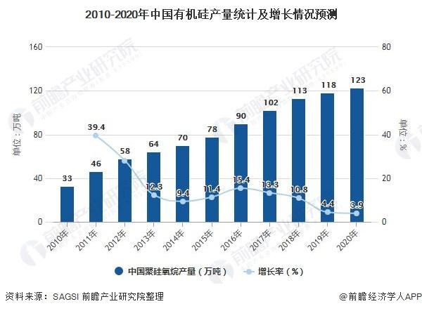 2010-2020年中国有机硅产量统计及增长情况预测