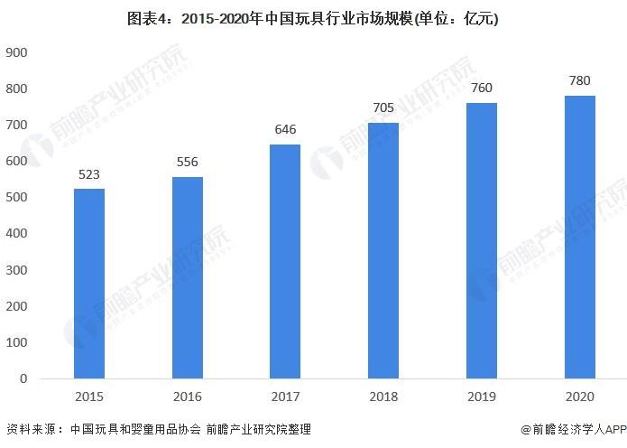 图表4:2015-2020年中国玩具行业市场规模(单位:亿元)