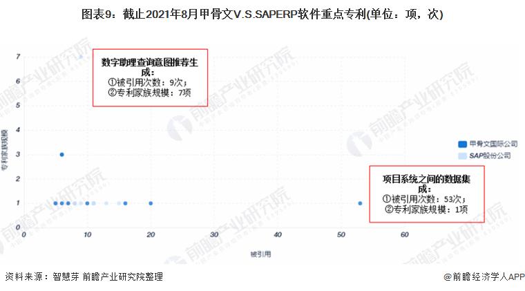 图表9:截止2021年8月甲骨文V.S.SAPERP软件重点专利(单位:项,次)