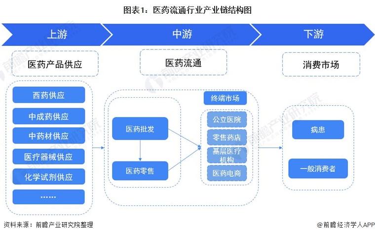 图表1:医药流通行业产业链结构图
