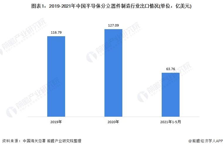 图表1:2019-2021年中国半导体分立器件制造行业出口情况(单位:亿美元)