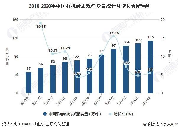 2010-2020年中国有机硅表观消费量统计及增长情况预测