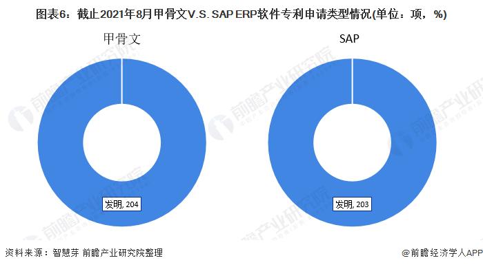 图表6:截止2021年8月甲骨文V.S. SAP ERP软件专利申请类型情况(单位:项,%)