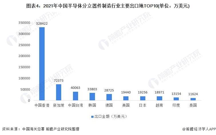 图表4:2021年中国半导体分立器件制造行业主要出口地TOP10(单位:万美元)