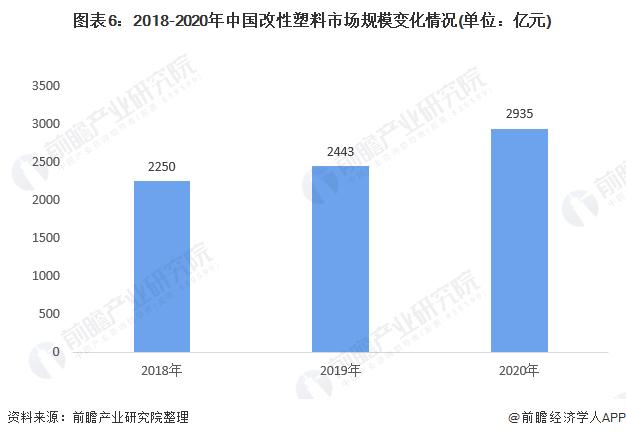 图表6:2018-2020年中国改性塑料市场规模变化情况(单位:亿元)