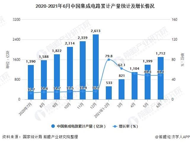 2020-2021年6月中国集成电路累计产量统计及增长情况